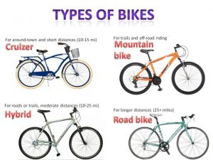 Guide d'achat Type Velo